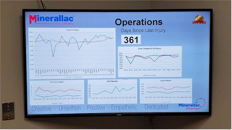 Repeat Corporate digital signage software displays SQL database queries
